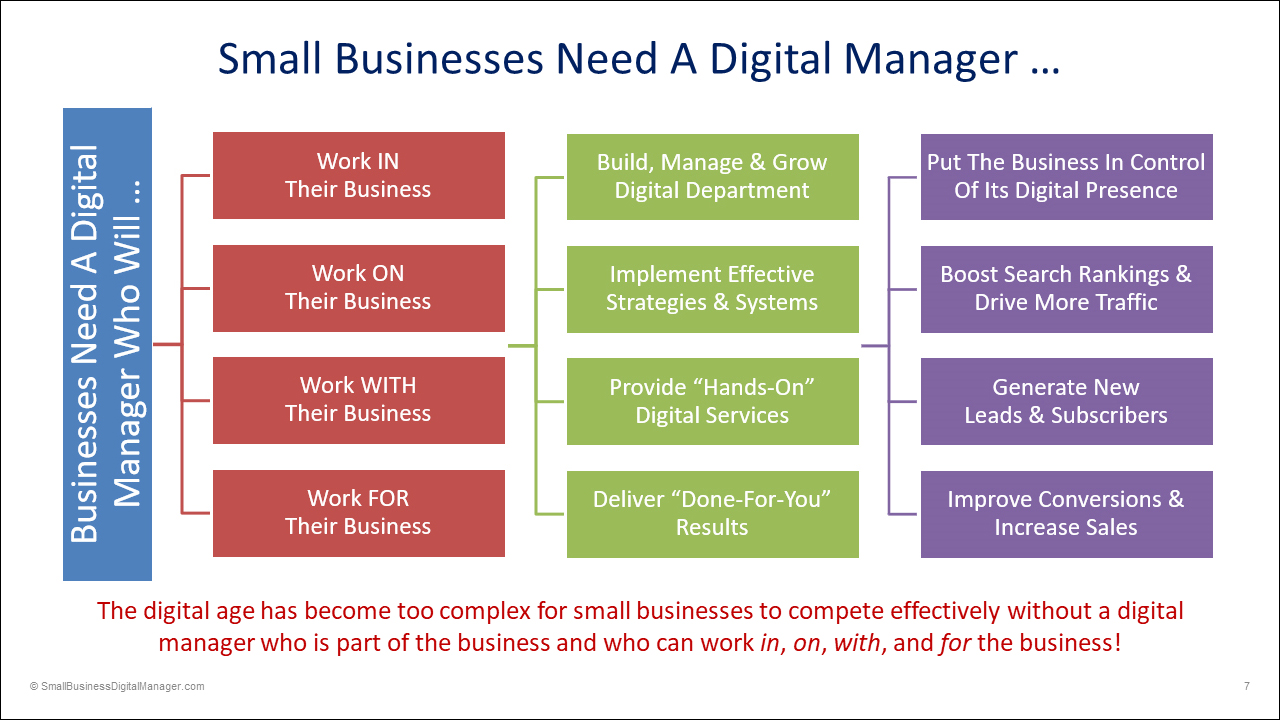 Your business needs a digital manager to help you get better results online!